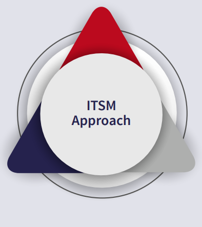 ITSM Solutions